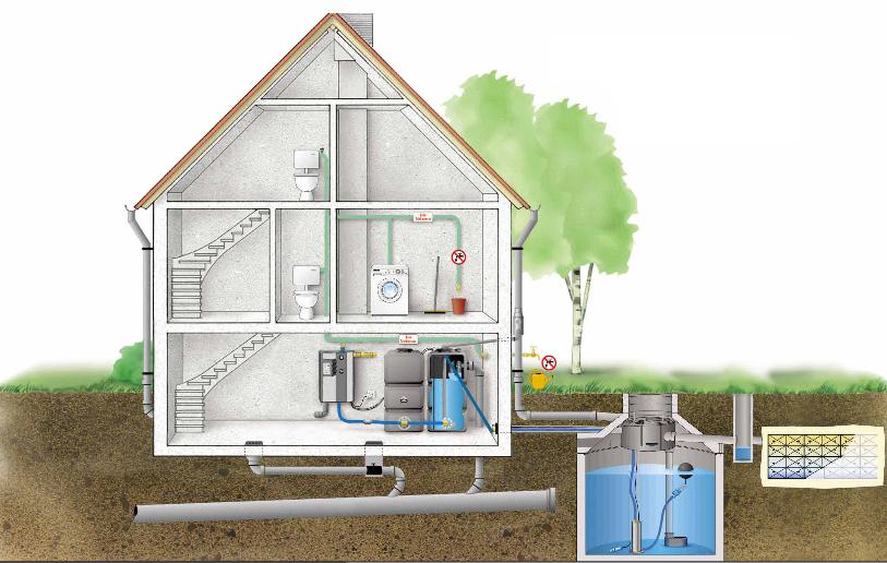 Regenwaterrecuperatiesystemen